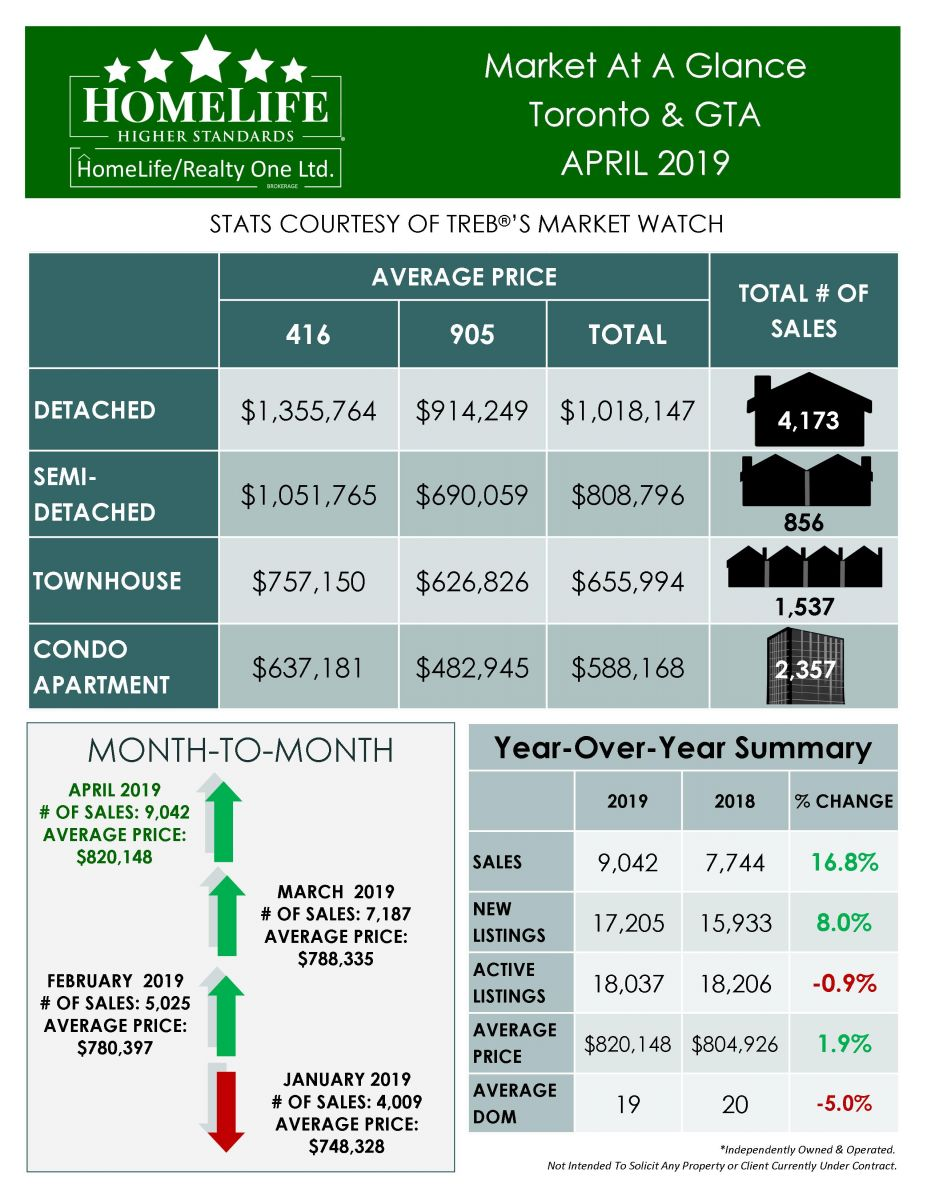 Toronto real estate market report for April 2019.