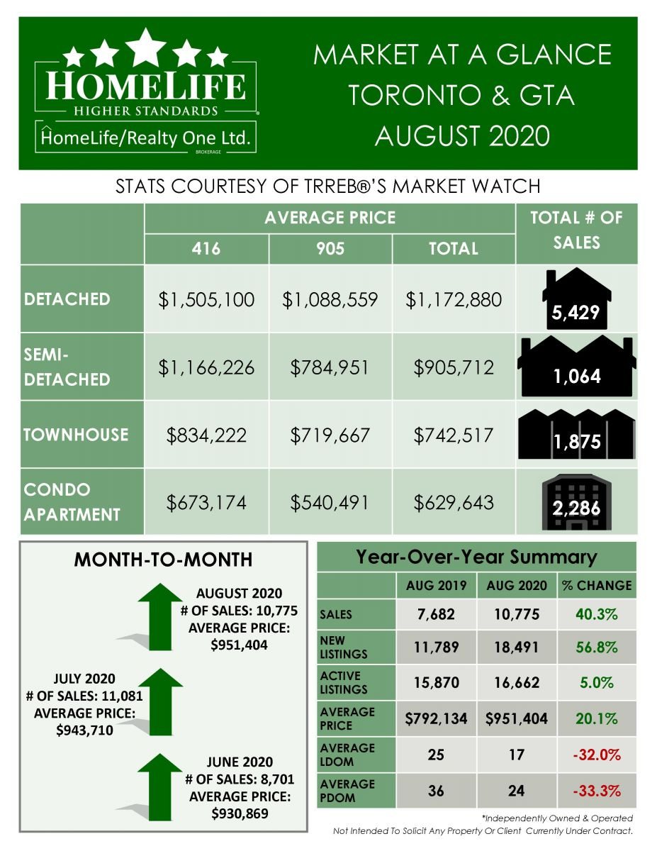 August 2020 Market At A Glance Real Estate Report