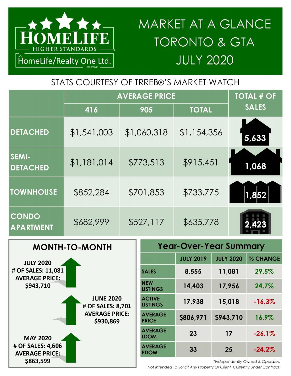July 2020 Real Estate Market Watch Report